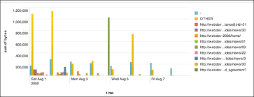 Splunk Pie Chart Show Count Dive Into Splunk
