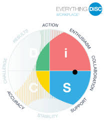 Disc Chart Disc Profile What Is Disc The Disc Personality Profile