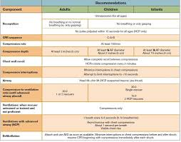 Nice Comparison Chart For Adult Child Infant Bls Cpr 1