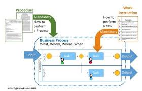 As9100 Process Flow Chart Differences Between Processes Procedures And Work Instructions