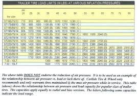 Trailer Tire Pressure Chart Trailer Tire Pressure Diesel Bombers