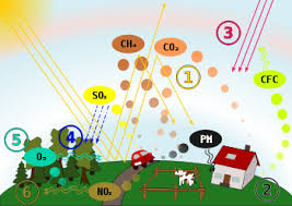 air pollution  schematic drawing causes and effects of air pollution 1 greenhouse effect 2 particulate contamination 3 increased uv radiation 4 acid rain