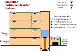 elevator recall explanation and programming fire alarms online notifier id2000 installation manual at Notifier Fire Alarm Wiring Diagram