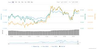 Ethereum Classic Growth Chart Ethereum Classic Price Boosts As Coinbase Custodian Rolls Out