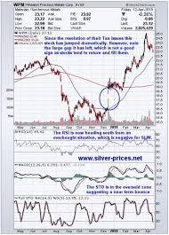 Wheaton Precious Metals Corporation Is On The Up