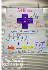 anchor charts for kindergarten addition anchor chart so bright bubbly and descriptive