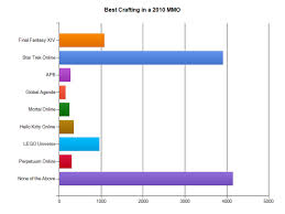 Mmorpg Popularity Chart Massivelys 2010 Players Choice Awards Results Engadget