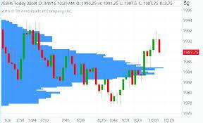 Market Profile Charts Thinkorswim Futures 4 Fun Uncover Hidden Price Levels With Volum