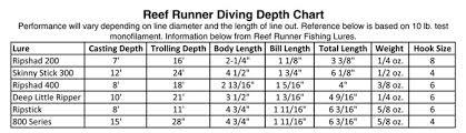 Reef Runner 800 Series Deep Diving Crankbait Green Perch