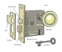 door locks mechanism door part names old door parts door part names full image for