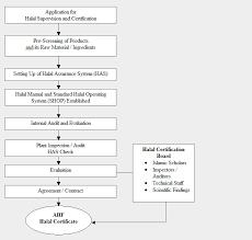 restaurant flowchart flowchart symbols examples process flow diagram restaurant wiring