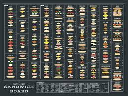 Sandwich Chart The Charted Sandwich Board Cool Infographics