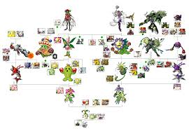 Digimon Yuramon Line Digimon Know Your Meme