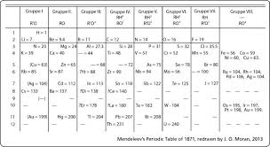 atomic table a new atomic table periodic table of elements atomic mass rounded