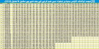 Pay Scale Revision Chart 2016 Pakworkers