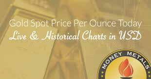 Gold Vs Oil Historical Chart Gold Spot Price Per Ounce Today Live Historical Charts In Usd