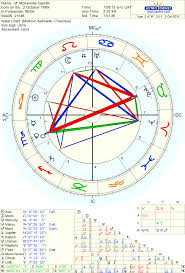 What Does Mars Mean In Birth Chart