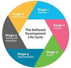 software development methodology 7 best software development methodologies pros and cons ddi