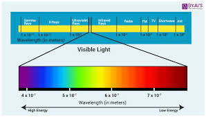 Optical Spectrum Chart Wavelength Of Light Visible Spectrum Calculation Of