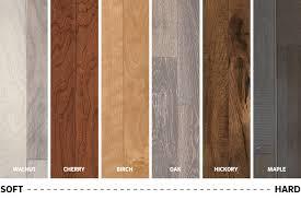 scale if hardwood hardness from walnut up to maple