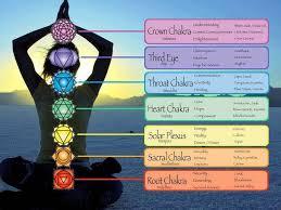 Chakra Chart Soul Enlightenment Intuitive Reiki
