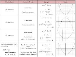 Discriminant In Quadratic Equation Maths Algebra Math