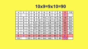 Multiplication Chart To 50 Multiplication Chart X9 By Peter Weatherall