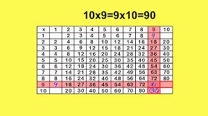 Multiplication 9 Chart Multiplication Chart X9 By Peter Weatherall