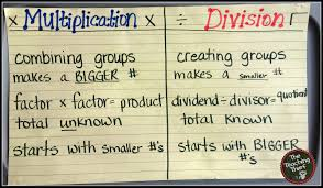 Image result for division anchor chart