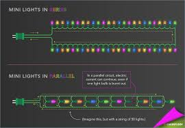 christmas light wiring diagram series electrical drawing wiring what happens if one bulb burns out in a series circuit christmas tree lights wiring diagrams troubleshooting 3 wire rh parsplus co christmas lights wiring types christmas light string wiring diagram 3 wire