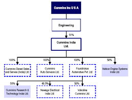 Cummins India Engineering Industrial Multinational