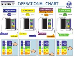 Operational Chart