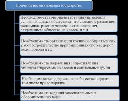 Курсовая работа Сравнительная характеристика основных современных  На основании всего вышеизложенного можно обобщить все факторы и признаки возникновения государства в одну единую структурную схему рис 1