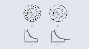 Centrifugal Compressor Impeller Design Pdf Centrifugal Compressor Efficiency Improvement And Its
