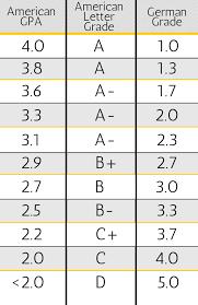 Letter Grade Chart Gpa Letter Grade Percentage Chart Www Bedowntowndaytona Com