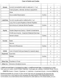 Accounting T Chart Elegant Stock Of Accounting T Chart Template Accounts Receivable