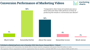 How Marketers Are Using Video In 2018 Marketing Charts