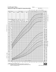 Perfect Height And Weight Chart And Age 46 Free Ideal Weight Charts Men Women Template Lab