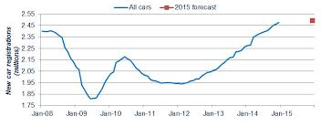 new car reg release dateUK new car registrations reach 10year high in 2014  SMMT