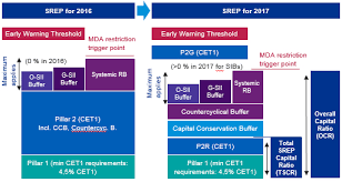 kpmg according to kpmg s 2016 srep benchmark study the sample median for p2r is 225 bps while p2g is 200 bps sample data indicates that a worse score from the