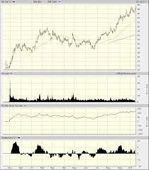 Alcoa Die Chart Alcoas Advance Has Slowed Realmoney