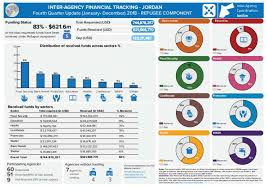 Financial Tracking Document Inter Agency Financial Tracking System Dashboard