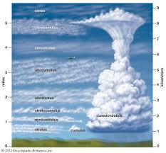Art Different Types Of Clouds Form At Different Heights Weather