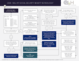Will Your Social Security Benefit Be Reduced