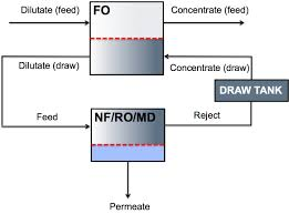 Wastewater Treatment Design Hybrid Forward Osmosis System Design And Applications