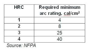 Fr Rating Chart Rainwear Performance Considerations For Electric Utility