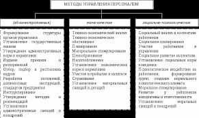 Методы управления персоналом Реферат страница  С истема методов управления персоналом на предприятии1