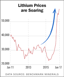 Lithium Price Chart 10 Years Lithium Demand Shifts Your Profit Opportunities Into Higher