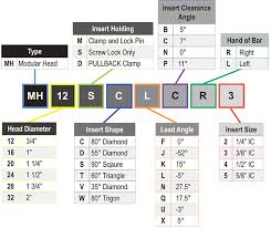 Iso Insert Designation Chart 48 Scientific Insert Designation Chart