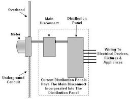 main panel wiring diagram wiring diagrams electrical disconnect diagram image about wiring